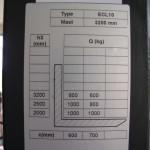Charakterystyka udźwigu wózka Noblelift ECL 1032